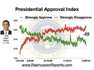 Obama_approval_index_May26.JPG