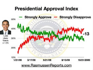 obama_approval_index_october_21_2009.jpg